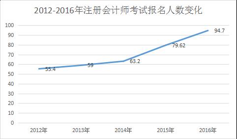 2012-2016年注会报名人数