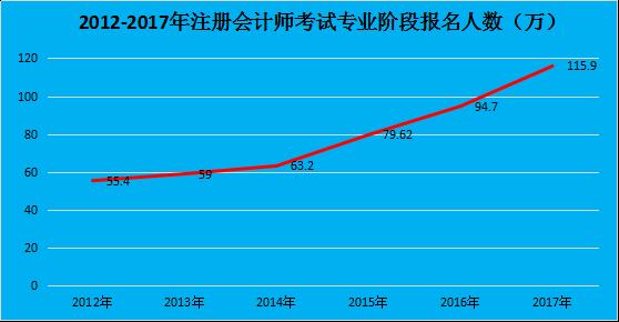 2012-2017注册会计师考试报名人数变化