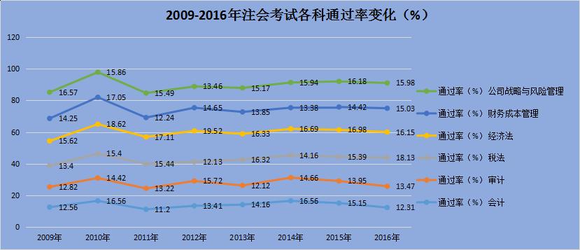 2009-2016年注册会计师考试通过率
