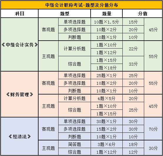 中级会计考试分值分布