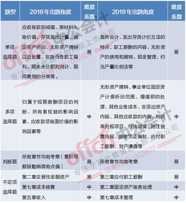 2019初级会计考试