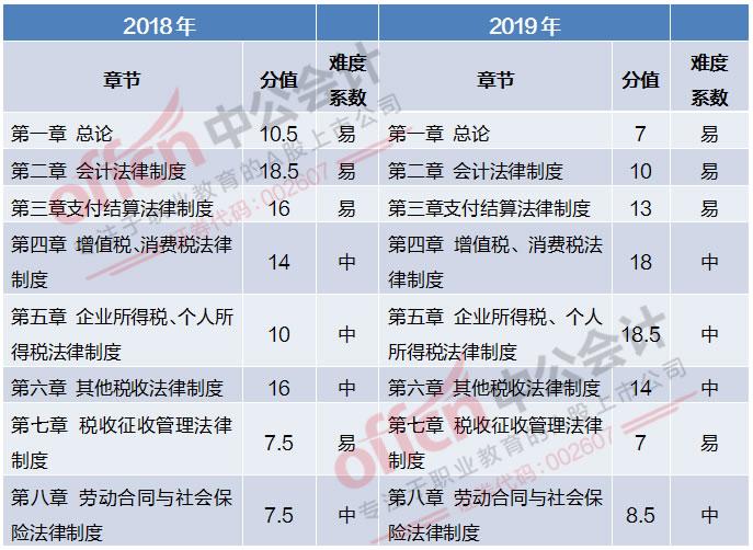 2019经济法基础章节分值