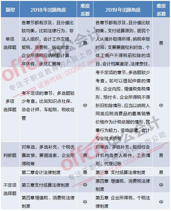 2019经济法基础考试难度